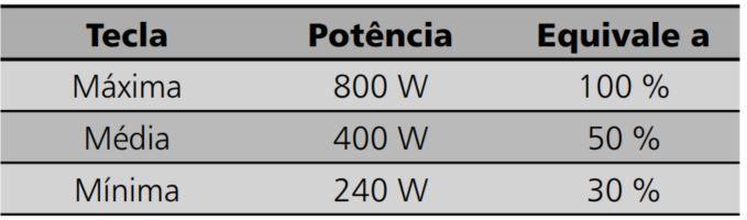 Como ajustar a potência do microondas Brastemp 20 litros BMC20 - Tabela