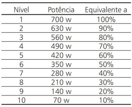 Como ajustar a potência do microondas Brastemp 20 litros - Tabela