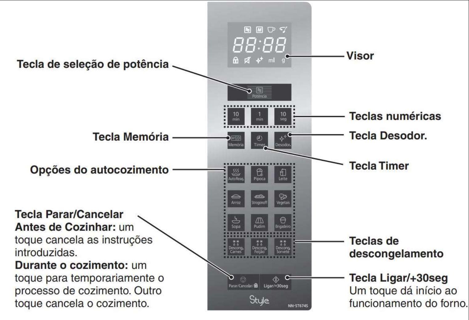 Forno de microondas Panasonic Style 32 litros - NN-ST67HS - Painel controle