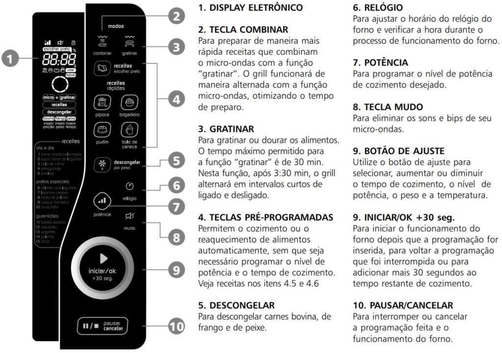 Forno-microondas-Brastemp-BMJ23 - Painel de controle