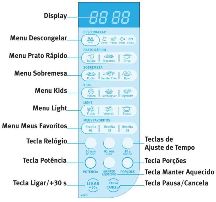 Microondas Electrolux MEF33 - Painel de Controle