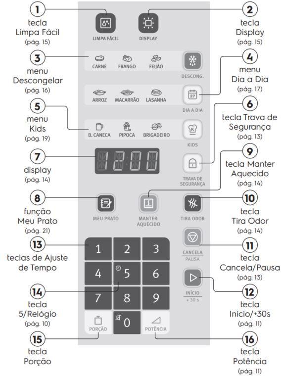 Como ajustar o relógio do Microondas Electrolux MI41T - painel controle