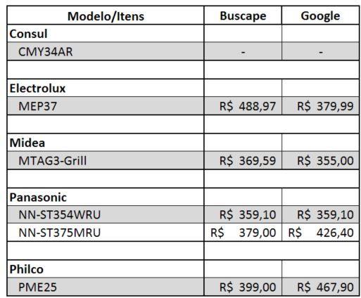 Tabela comparativa de preços - Micro-ondas de 24 a 28 litros