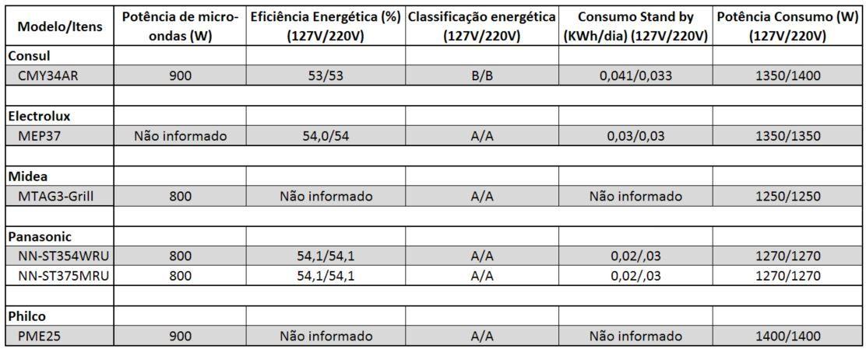 Tabela comparativa de potência e consumo de micro-ondas de 24 a 28 litros