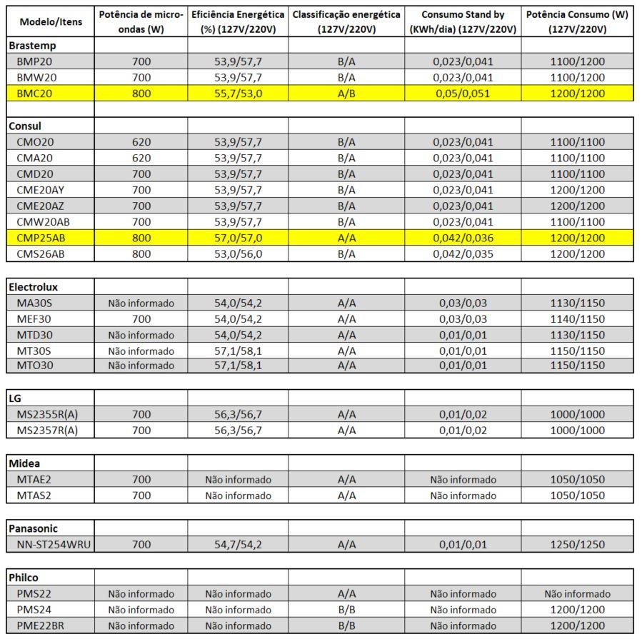 Tabela comparativa potência e consumo de energia