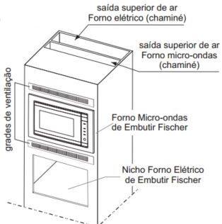 Microondas Fischer 24L de Embutir com Grill 6946 - Instalação Micro-ondas e Forno elétrico