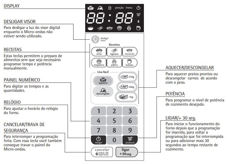 Microondas Consul Facilite 20L Branco CMS26 - Painel Controle