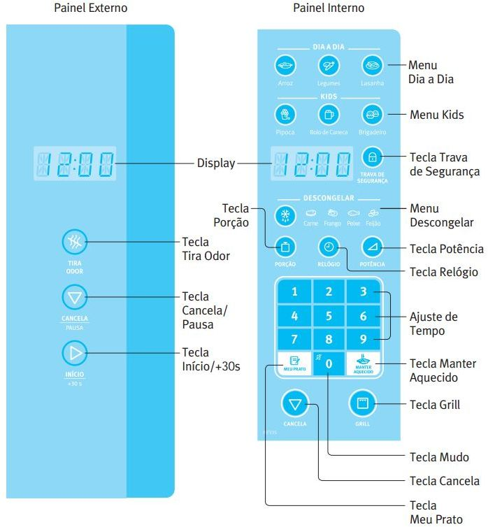 Como ajustar o relógio do Microondas Electrolux 23L total space MF33S - Painel Controle