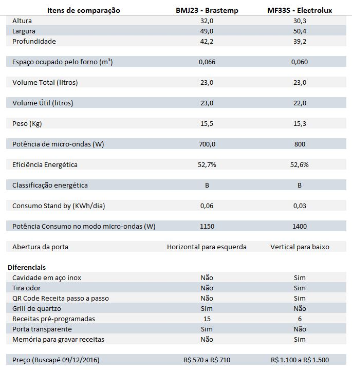 Tabela comparativa Brastemp BMJ23 e Electrolux MF33S