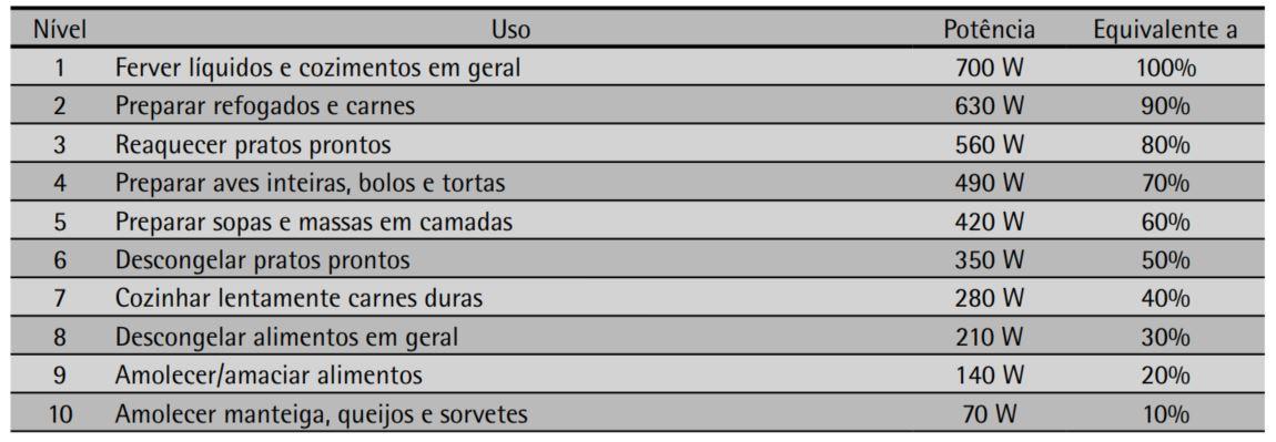 DICAS PARA COZINHAR NO MICRO-ONDAS Consul 20 litros CME20
