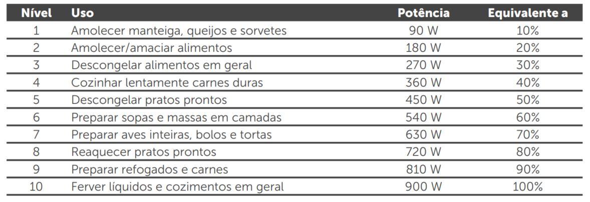 DICAS PARA COZINHAR NO MICRO-ONDAS CONSUL 32 LITROS CMS45