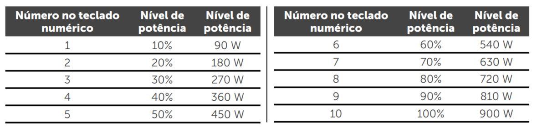 Como ajustar a potência do microondas Consul 32 litros CMS45 - Tabela de potencia