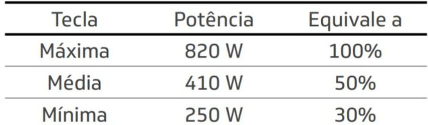 Como ajustar a potência do microondas Brastemp - 1 - Tabela Potência