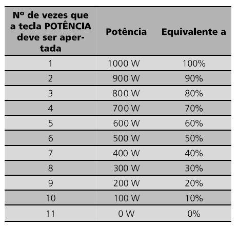 Como ajustar a potencia do microondas Brastemp BMX40 - Tabela de potencia