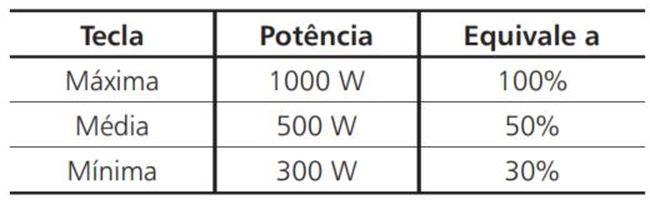 Como ajustar a potencia do microondas Brastemp - tabela potencia