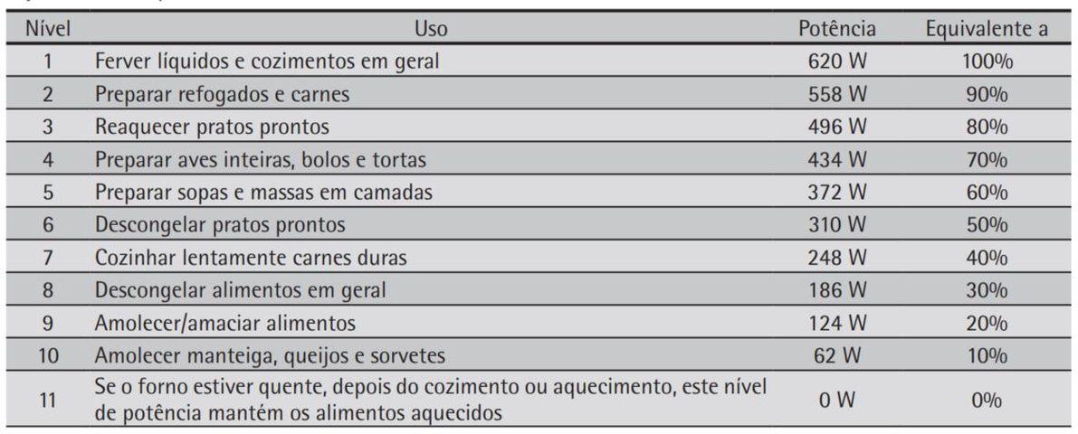 DICAS PARA COZINHAR NO MICRO-ONDAS Consul 20 litros CMO20