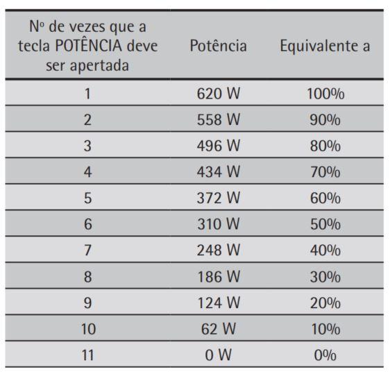 Como ajustar a potência do microondas Consul 20 litros CMO20 - Tabela de potência