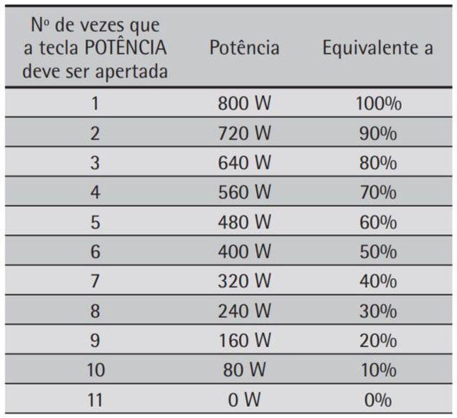 Como ajustar a potência do microondas Consul 20 litros branco CMP25
