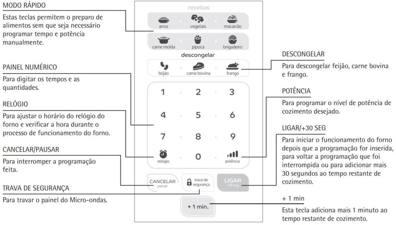Como ajustar a potência do microondas Consul 30 litros CMW30 - Painel controle