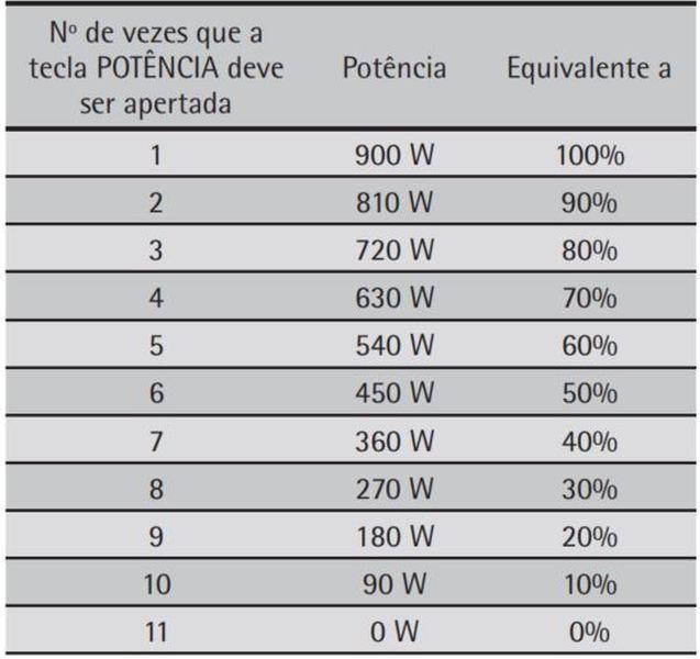 Como ajustar a potência do microondas Consul 30 litros CMW30 - Tabela de potencia