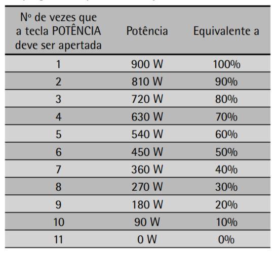 Como ajustar a potência do microondas Consul 25 litros CMY34 - Tabela de potencia