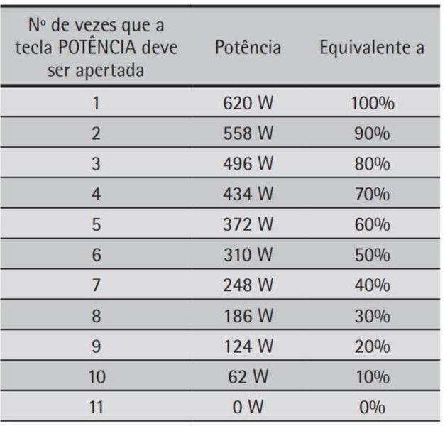 Como ajustar a potência do microondas Consul 20 litros branco CMA20 - Tabela de Potencia