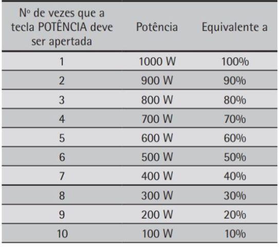 Como ajustar a potência do microondas Consul 38 litros CMK38 - Tabela de Potencia