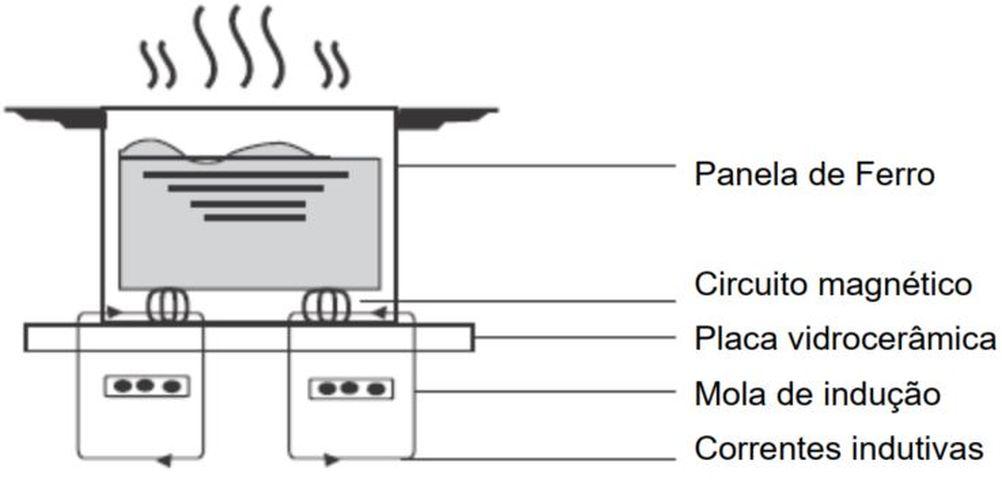 Cozimento por indução - Panasonic Cooktop de Indução