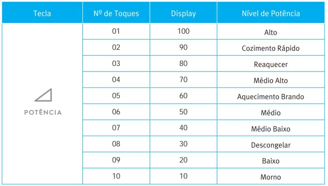 Microondas Electrolux - Tabela de Níveis de Potência