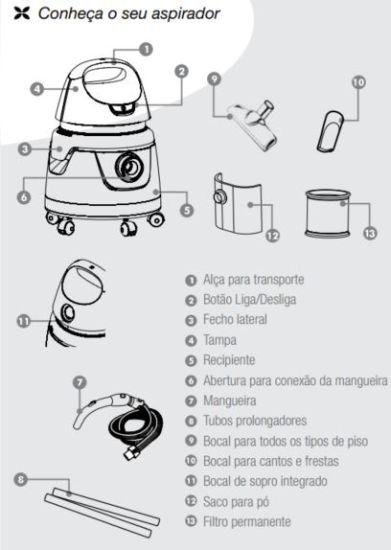 Aspirador de Pó e Água Electrolux - AQP20 - conhecendo o produto