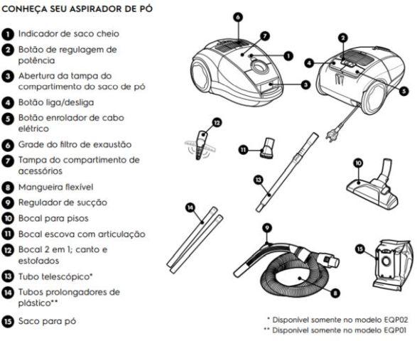Componentes e acessórios do Aspirador de Pó Electrolux - EQP02