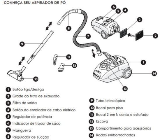 Componentes e acessórios do Aspirador de Pó Electrolux - EQP20
