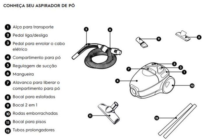Componentes e acessórios do Aspirador de Pó Electrolux - LIT21