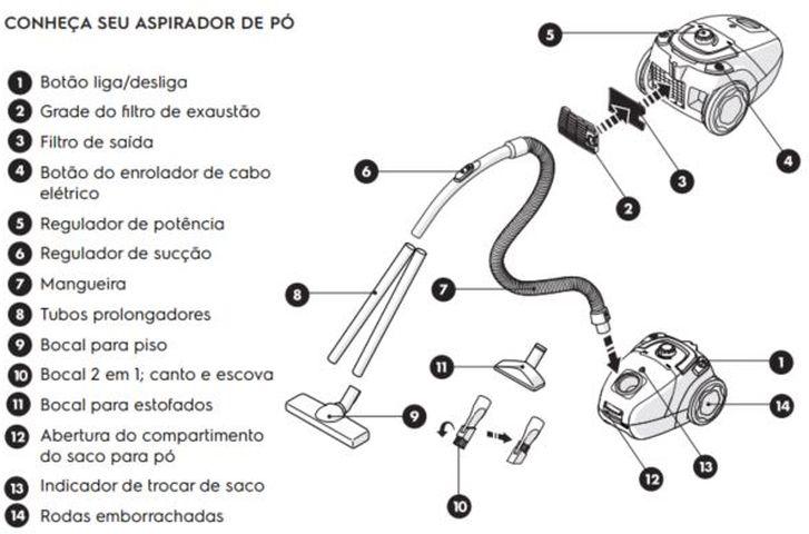 Componentes e acessórios do Aspirador de Pó Electrolux - SON10