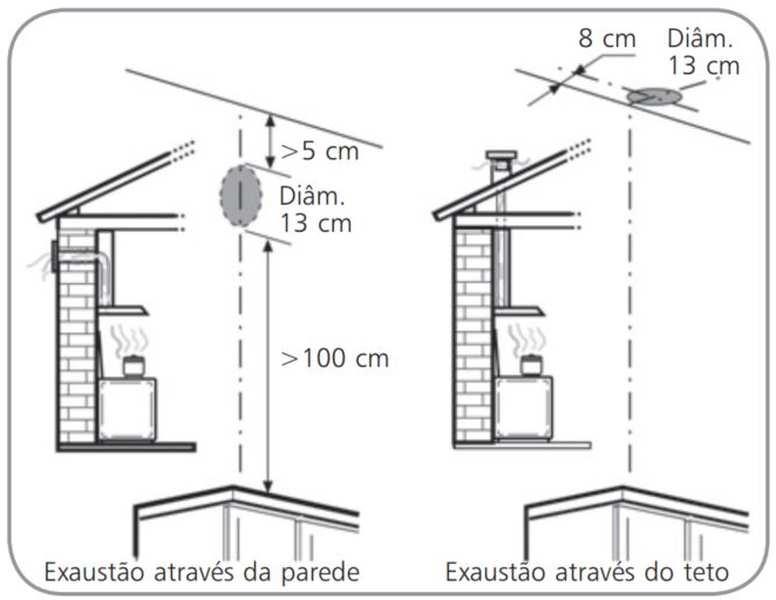 Local de instalação do Depurador de Ar - Diâmetro duto de saída ar