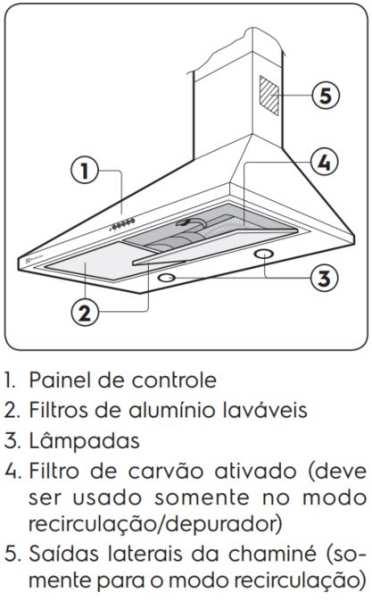 Medidas de Coifa Electrolux de Parede - 90CX