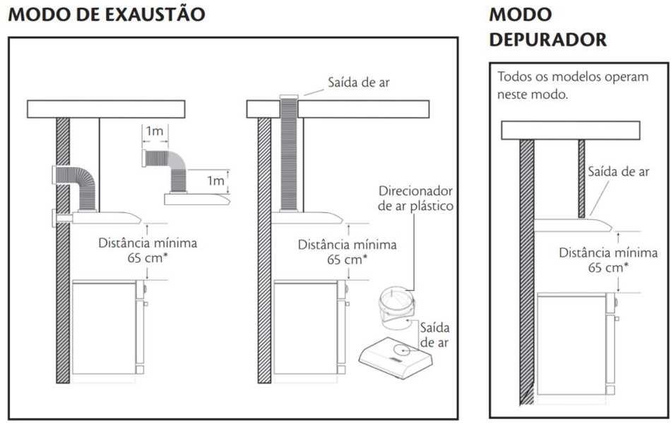 Local de instalação de Depurador Consul - Distância depurador - fogão