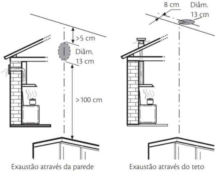 Local de instalação de Depurador - Diâmetro do duto de saída de ar