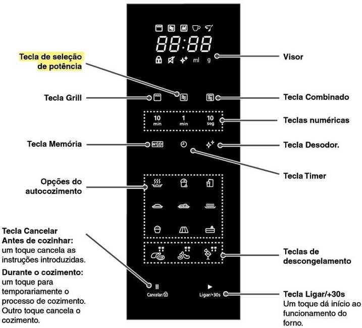 Como ajustar a potência do microondas Panasonic - NN-ST654