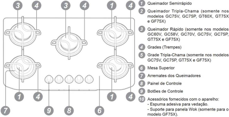 Medidas de Cooktop Electrolux Preto a Gás 5 bocas - GC70V
