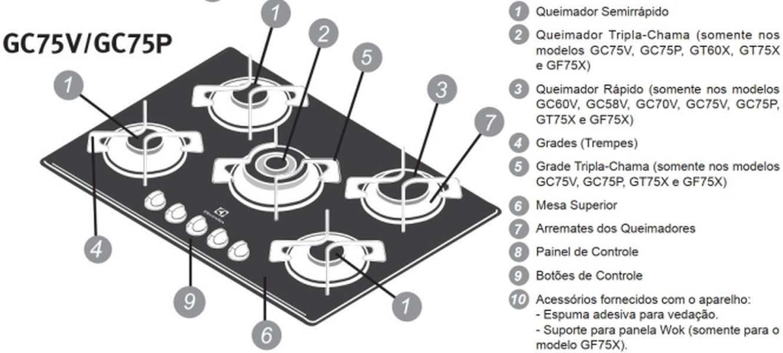 Medidas de Cooktop Electrolux Preto a Gás 5 bocas - GC75V