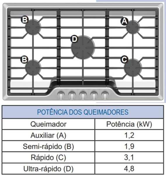 Medidas de Cooktop Electrolux Preto a Gás 5 bocas - GCI66