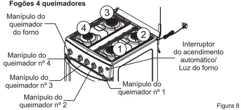 Medidas de Fogão de Piso Itatiaia 4 bocas - Waves