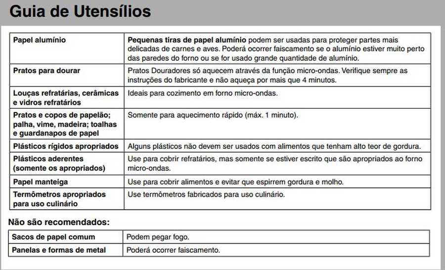 Manual de instruções do microondas Panasonic NN-ST254 - Guia de utensilios