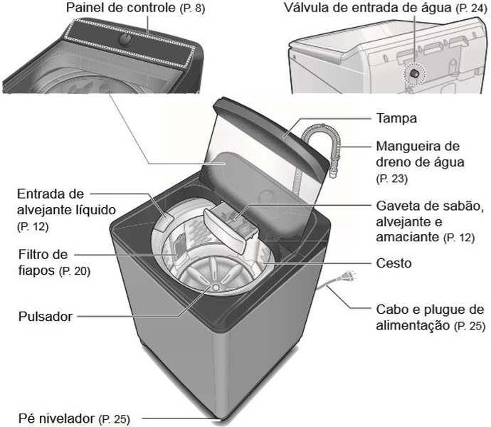 Medidas de Máquina de Lavar Panasonic - NA-F120B5G