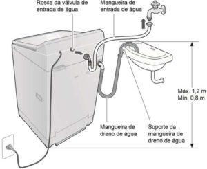 Instalação da lavadora Panasonic
