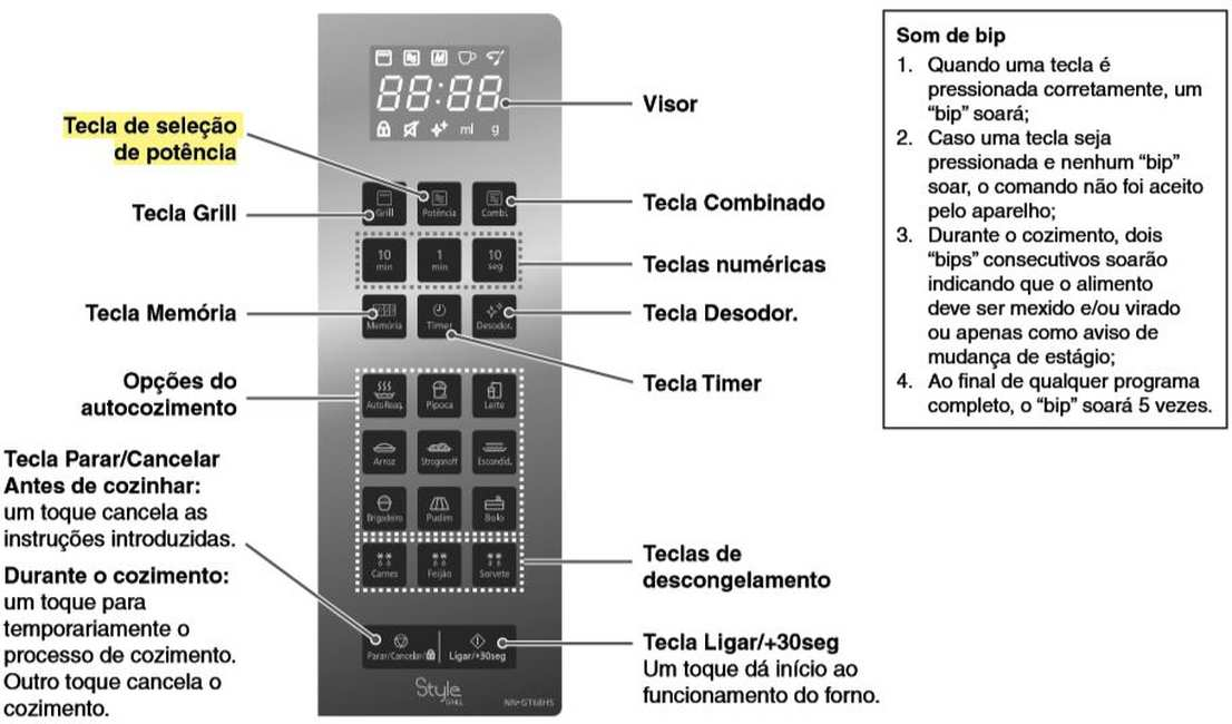 Microondas panasonic GT68H - painel de controle