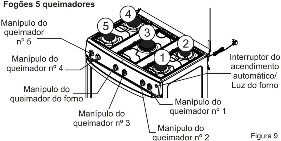 Medidas de Fogão de Piso Itatiaia 5 bocas - Waves