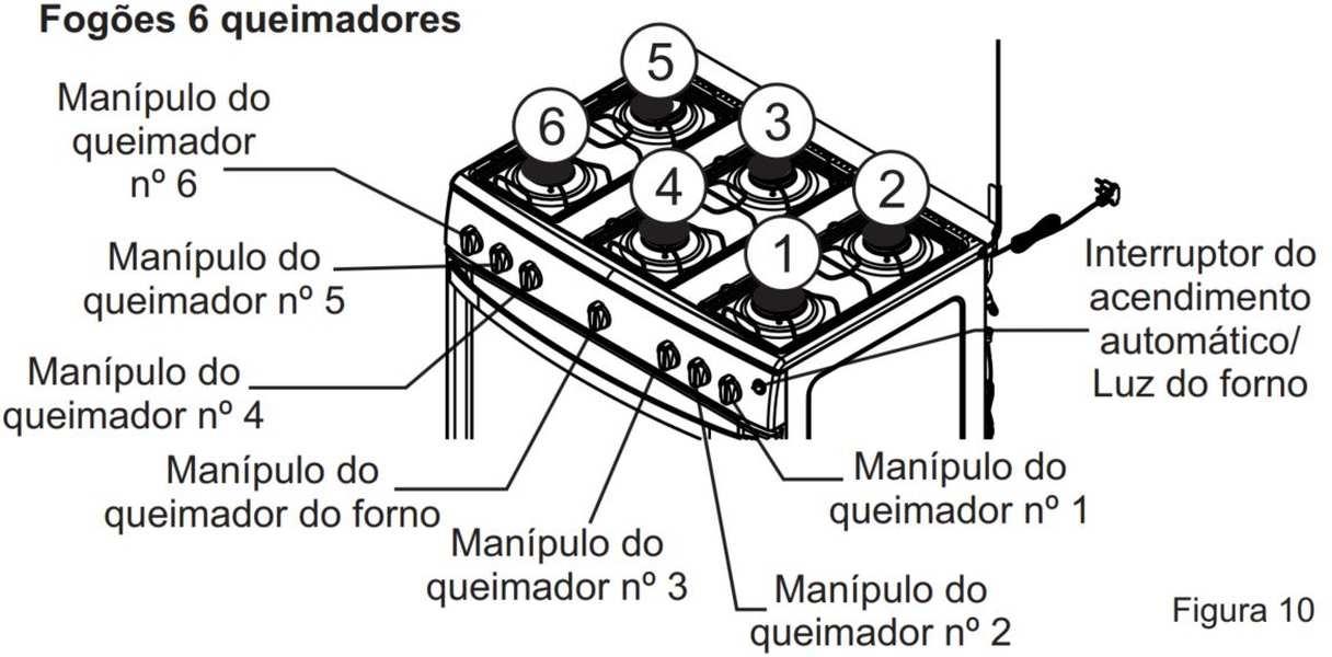 Medidas de Fogão de Piso Itatiaia 6 bocas - Waves