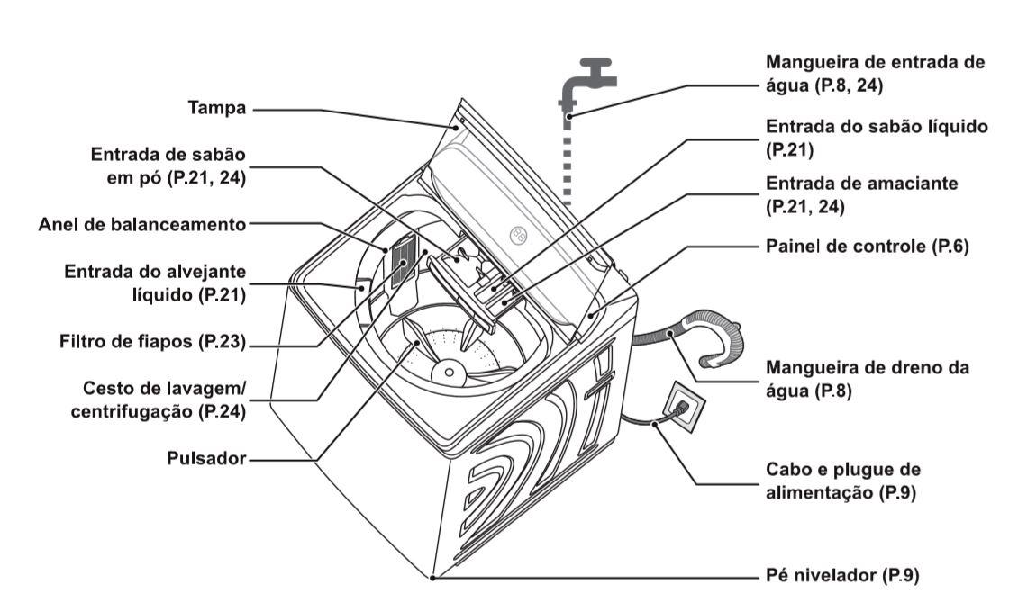 Medidas de Máquina de Lavar Panasonic - NA-F160P5X